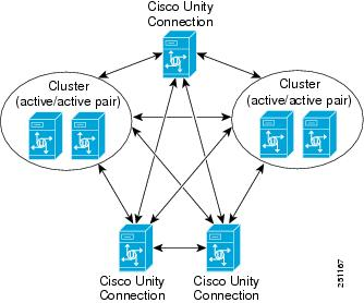 Design Guide for Cisco Unity Connection Release 8.x - Networking in on rv switch diagram, rv wiring parts, rv antenna diagram, rv electrical diagram, rv electrical wiring, 7 rv plug diagram, rv pump diagram, rv ac diagram, rv wiring book, rv air conditioning diagram, hsi diagram, rv construction diagram, rv inverter diagram, rv wiring system, rv wiring problemsfrom, rv thermostat diagram, rv wiring layout, rv furnace diagram, rv battery diagram, circuit diagram,