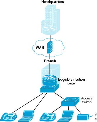 basic small branch network system assurance guide basic small