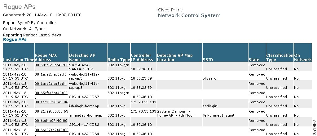 Cisco Prime Network Control System Configuration Guide, Release 1.0 ...