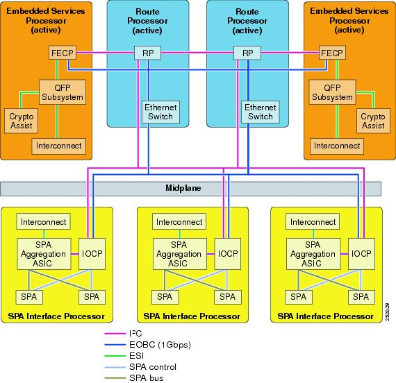Cisco ASR 1000 Series Aggregation Services Routers Operations and