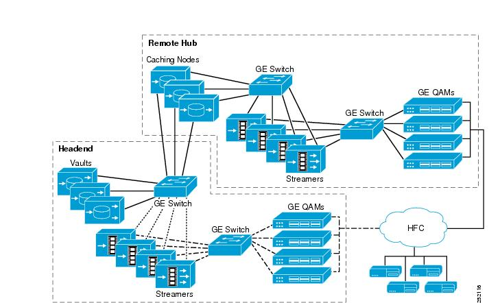 Cisco tv cds 23 isa software configuration guide network design hybrid topology ccuart Image collections