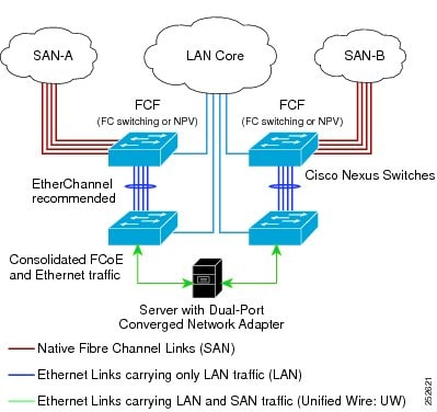 The switch, an FCF, & remotely connected devices