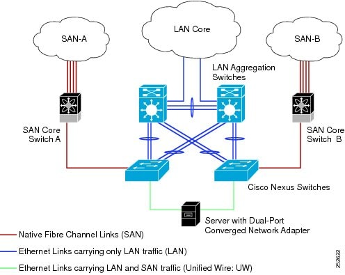 Directly-connected CNAs. Unified Fabric links carry both Ethernet 			 and FCoE traffic.