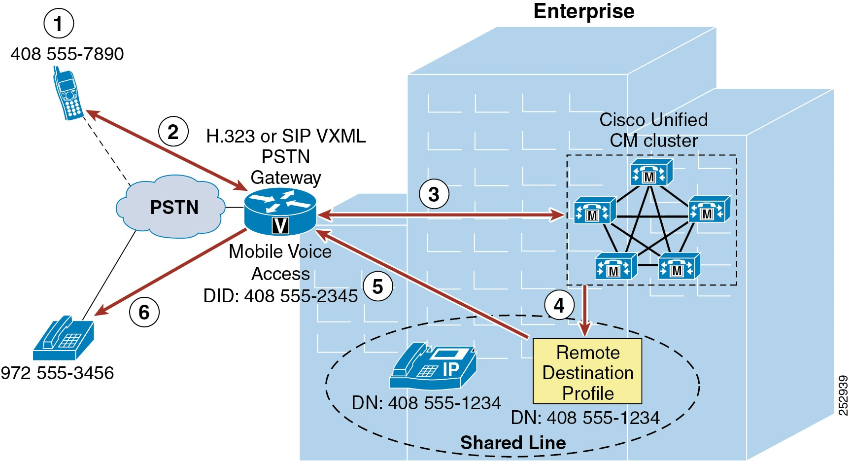 Cisco Collaboration System 12x Solution Reference Network Designs 555 Timer By Accessing The Enter Frequency And Duty Cycle Tab You Figure 21 23 Mobile Voice Access