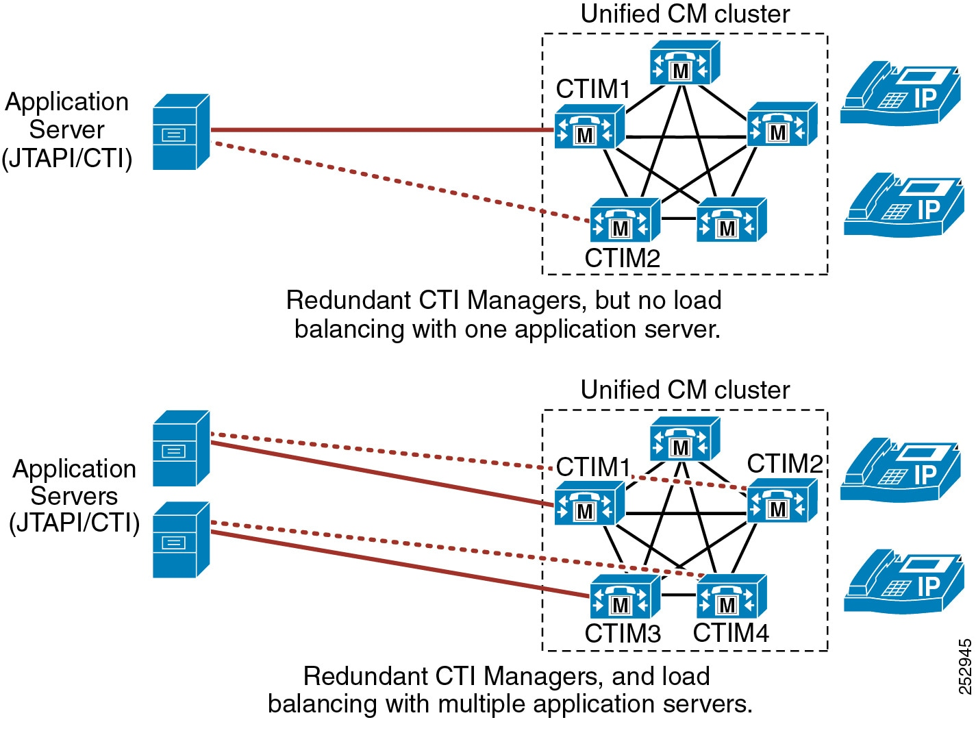 Cisco Collaboration System 12 x Solution Reference Network