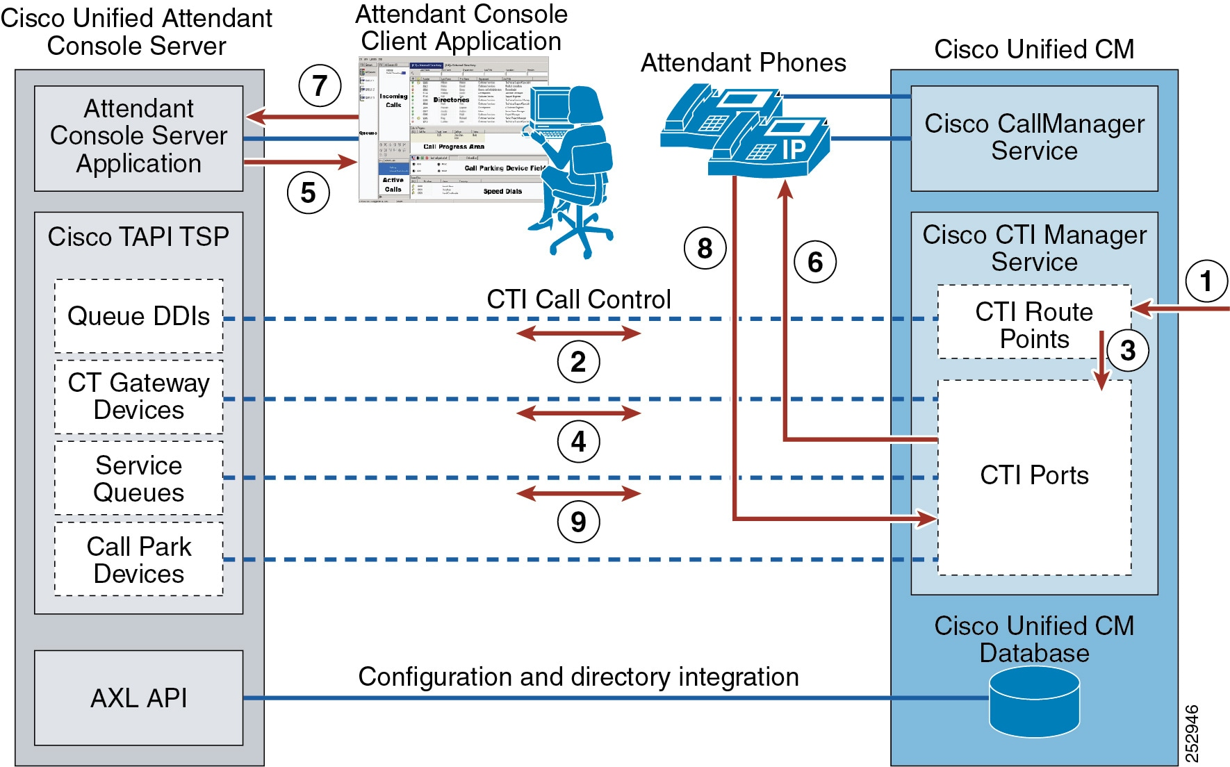 Cisco collaboration system 10 x solution reference network for Consul high availability