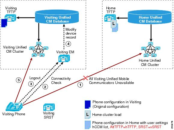 Features and Services Guide for Cisco Unified Communications Manager ...