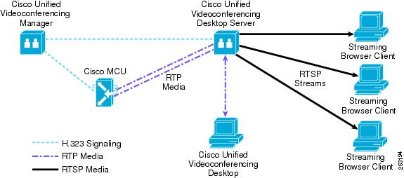 Cisco unified videoconferencing solution reference network design figure 8 13 conference streaming ccuart Image collections