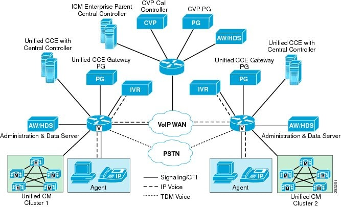 Cisco Design Guide Pdf