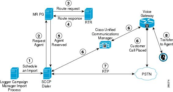 Cisco Unified Contact Center Enterprise Design Guide