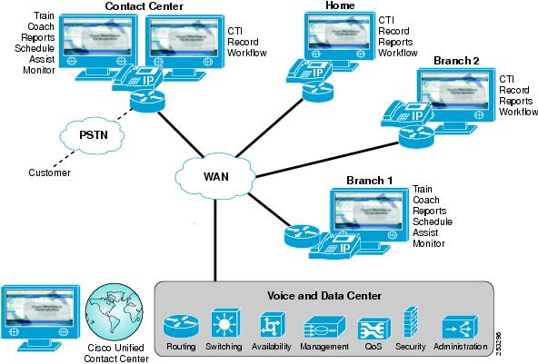 Cisco Unified Contact Center Enterprise Solution Reference