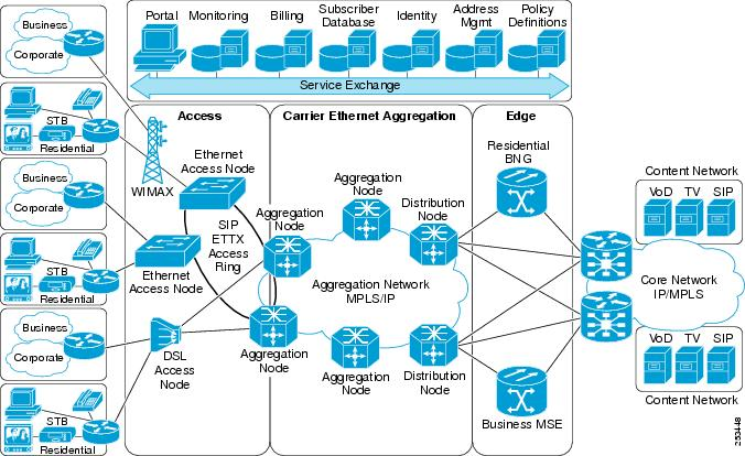Cisco ASR    9000    Series Aggregation Services Router L2VPN and Ether Services Configuration