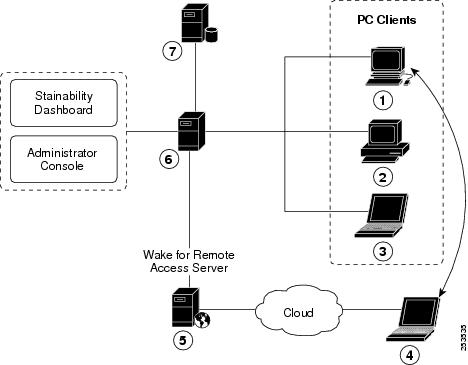 Cisco EnergyWise Orchestrator Wake for Remote Access