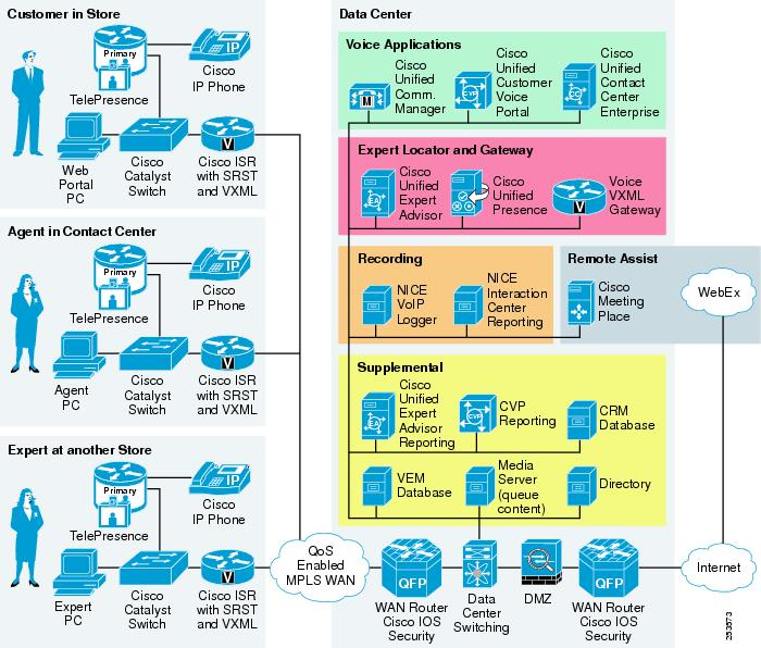 Cisco virtual expert management for retail design and for Solution architect