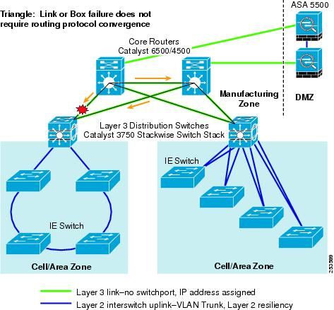 cisco layer 2 resiliency compared to hps irf essay Experiences with hp switches - good, bad, ugly irf/vpc resiliency (pulling out line cards, breaking heartbeat connections, killing power, creating physical loops.