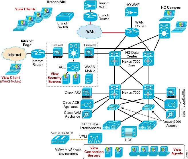 cisco solutions for a vmware view 4 0 environment design