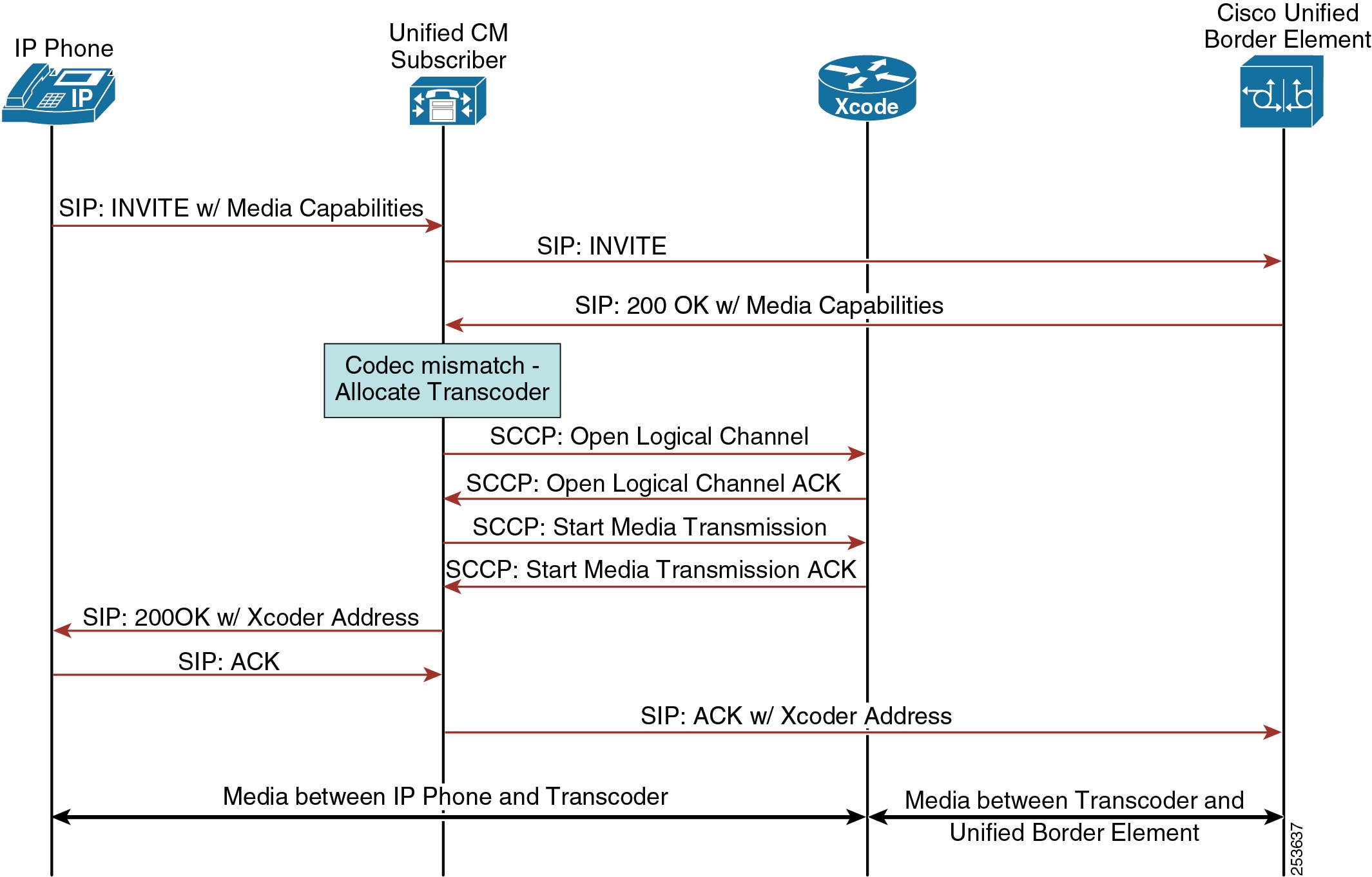 Cisco Collaboration System 10x Solution Reference Network Designs Router Diagram Figure 7 2 Message Flow Between Components