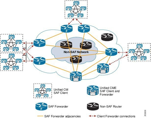 Cisco Collaboration System 9x Solution Reference Network