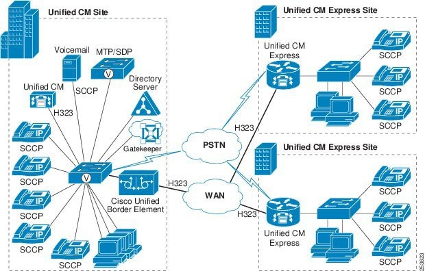Cisco Unified Communications System 8 X Srnd Call