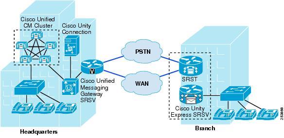 Release Notes for Cisco Unity Express 86 Cisco - mandegar info