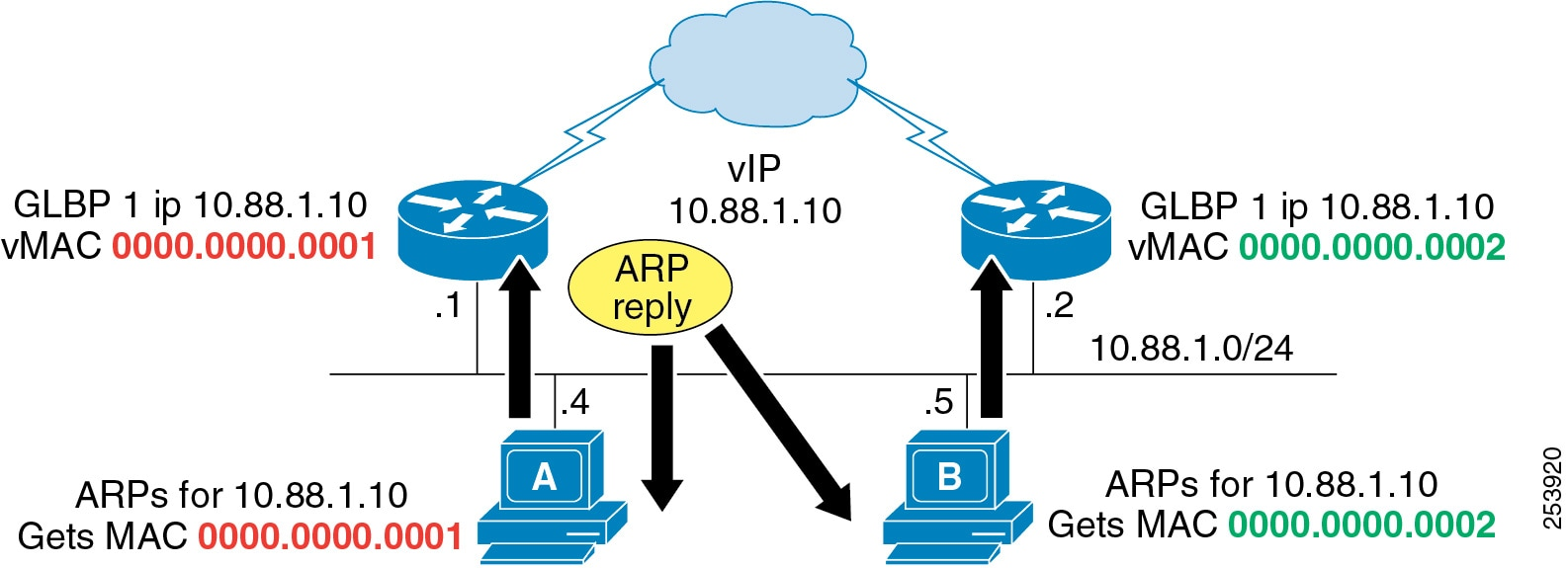 Cisco Collaboration System 9x Solution Reference Network Designs Typical Home Wireless Diagram The End Result Is That A More Equal Utilization Of Uplinks Achieved With Minimal Configuration As Side Effect Convergence Event On Uplink