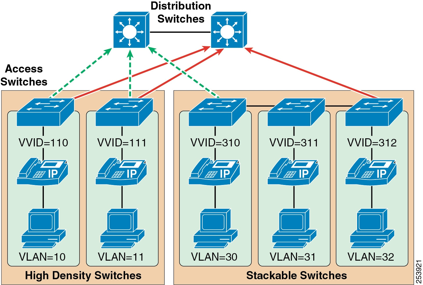Cisco Collaboration System 9x Solution Reference Network Designs Typical Home Wireless Diagram When You Deploy Voice Recommends That Enable Two Vlans At The Access Layer A Native Vlan For Data Traffic 10 11 30 31
