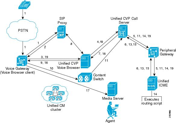 Tested Call Flows - Cisco