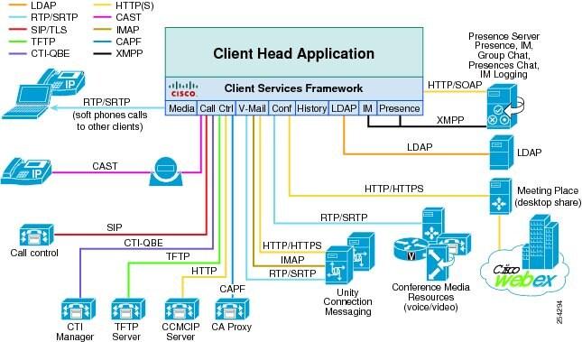 Cisco Unified Communications System 8 X Srnd Cisco