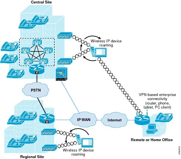 Cisco Unified Communications System 8.x SRND - Mobile Unified ...