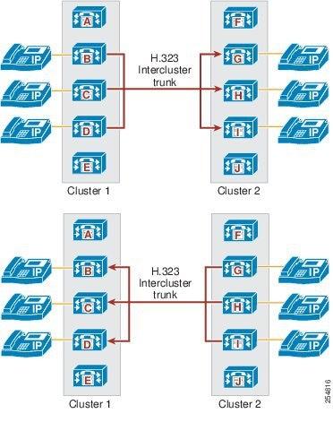 Sip h 323 pdf
