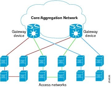 Core or Aggregation Network