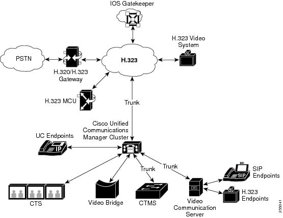 cisco unified communications manager system guide  release