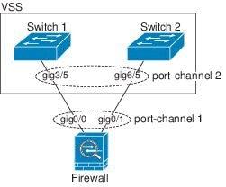 on Cisco Asa Failover Configuration Example