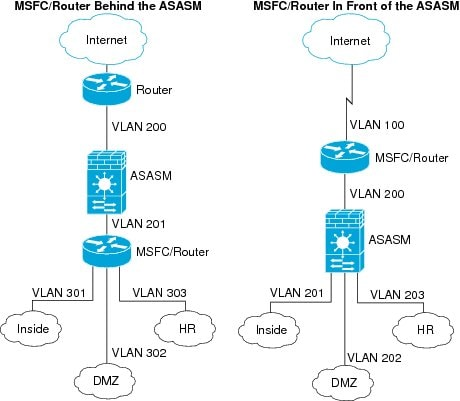 cisco multilayer switch configuration pdf