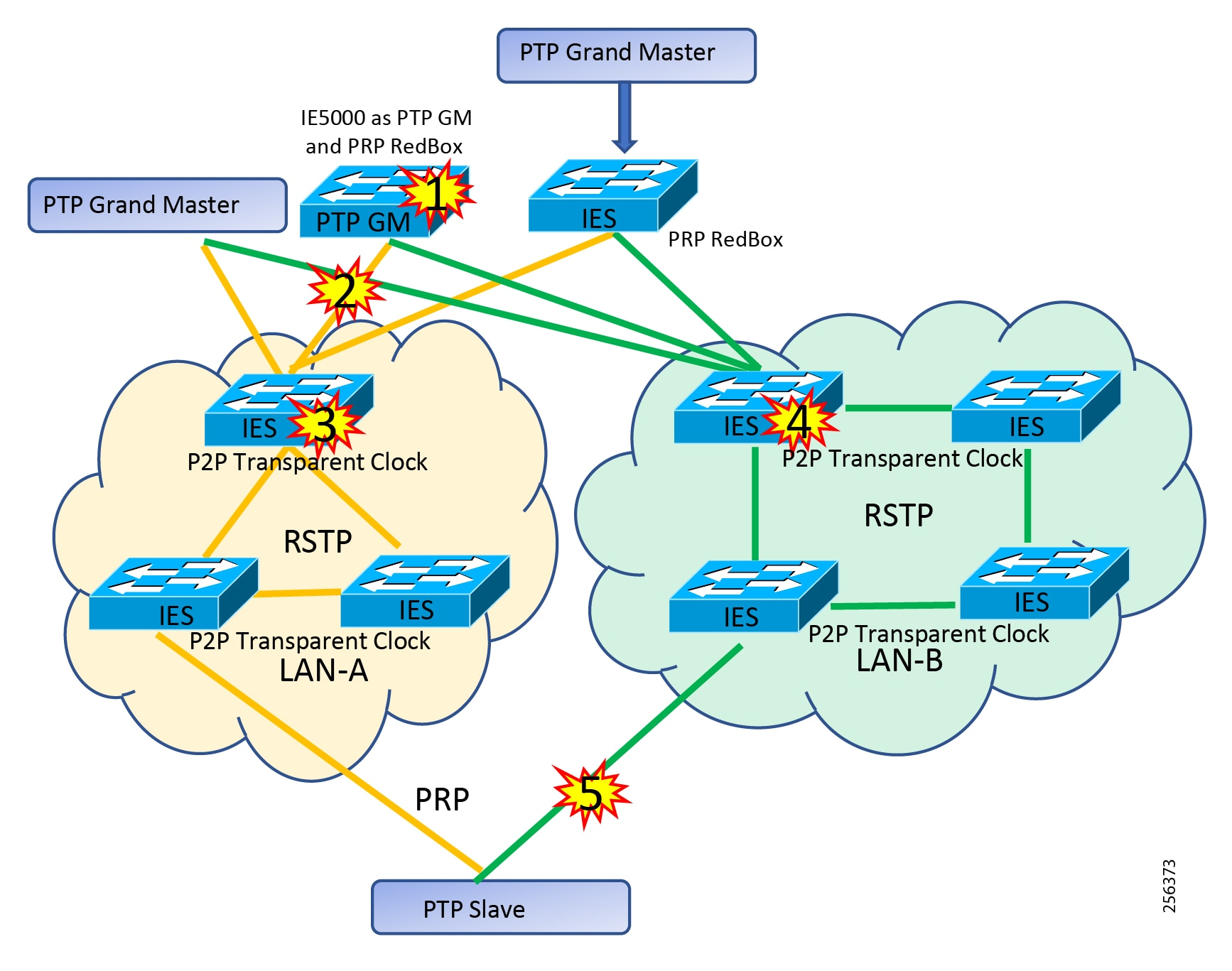 Substation Automation Local Area Network and Security Cisco