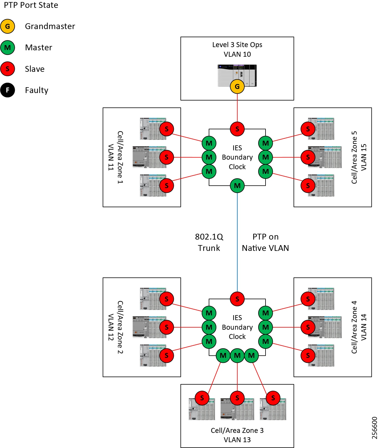 Deploying Scalable Time Distribution within a Converged Plantwide