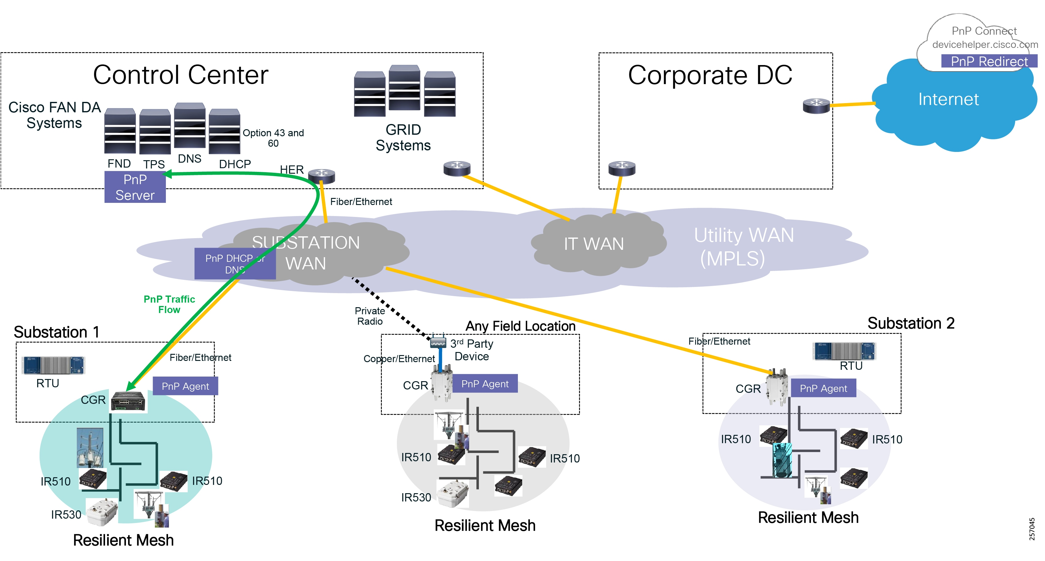 Distribution Automation Feeder Automation Design Guide