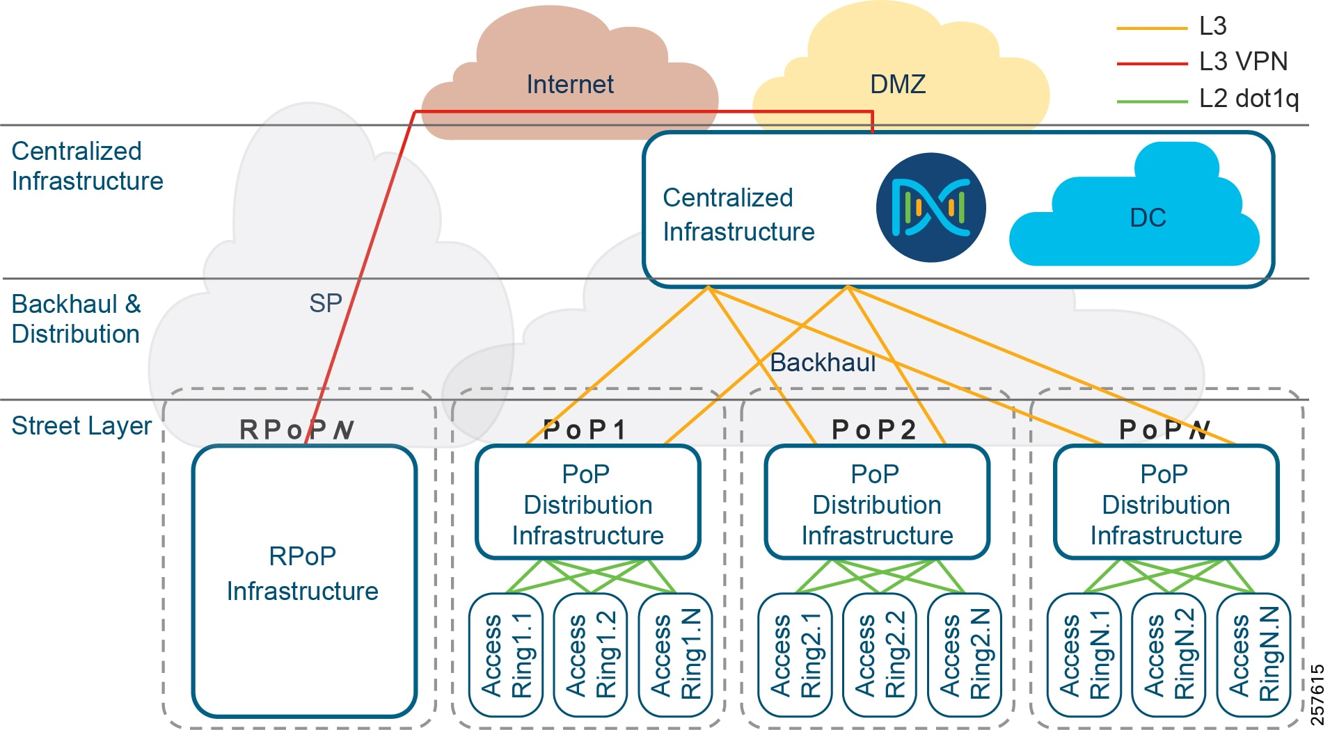 Connected Communities Infrastructure Solution Design Guide