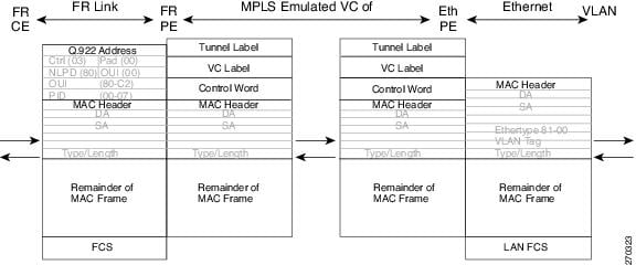 MPLS Layer 2 VPNs Configuration Guide, Cisco IOS XE Fuji 16.8.x ...