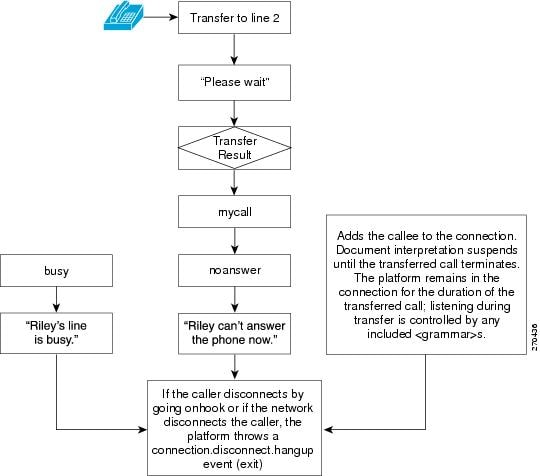 call flow diagram template - cisco ios voicexml quick start guide cisco