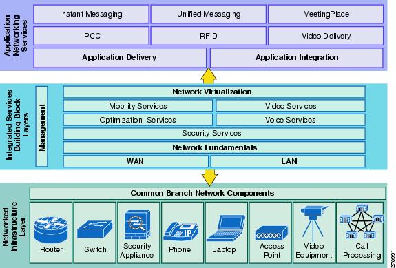 Basic Small Branch Network System Assurance Guide Basic
