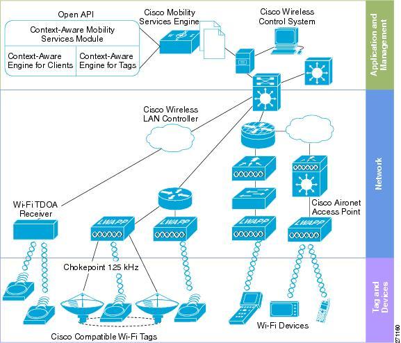 Cisco Context Aware Service Configuration Guide Release 7
