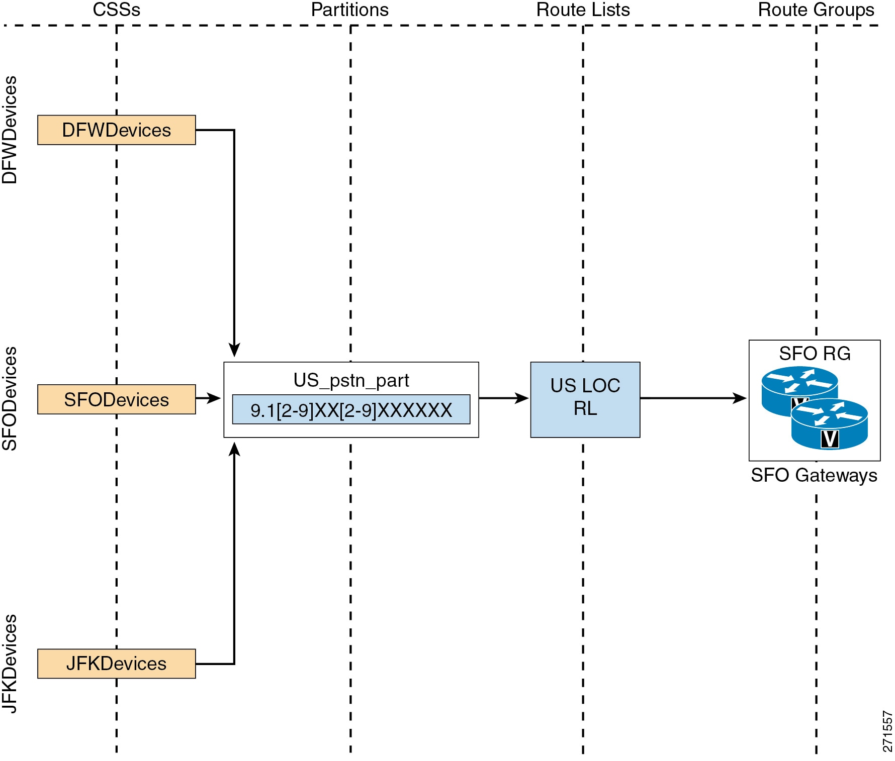 Cisco Unified Communications System 8 x SRND - Dial Plan