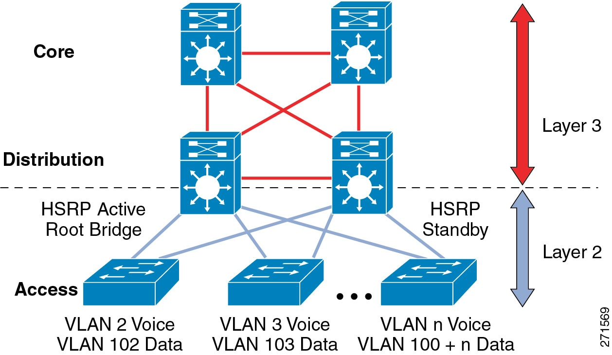 Cisco Unified Communications System 8x Srnd Network Reference Design For Poweroverethernet Poe Midspan Or Endpoint The Purpose Of Distribution Switch In This Is To Provide Boundary Functions Between Bridged Layer 2 Portion Campus And Routed