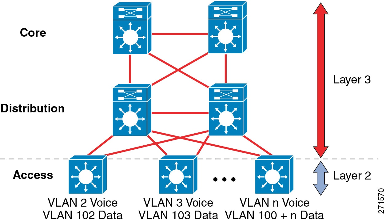 Cisco Collaboration System 10.x Solution Reference Network Designs ...