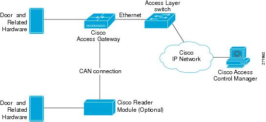 271602 cisco physical access gateway user guide, release 1 0 0 cisco physical access gateway wiring diagram at readyjetset.co