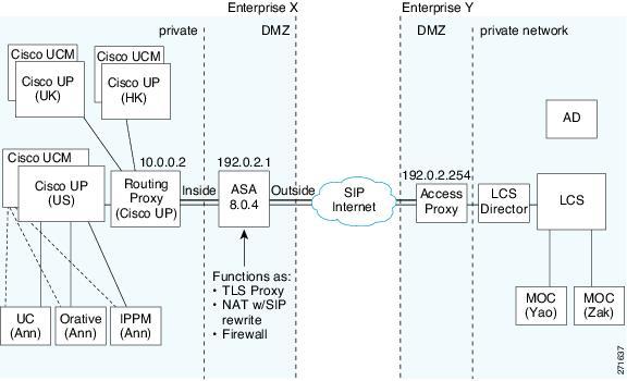 Cisco ASA Unified Communications Guide - ASA and Cisco