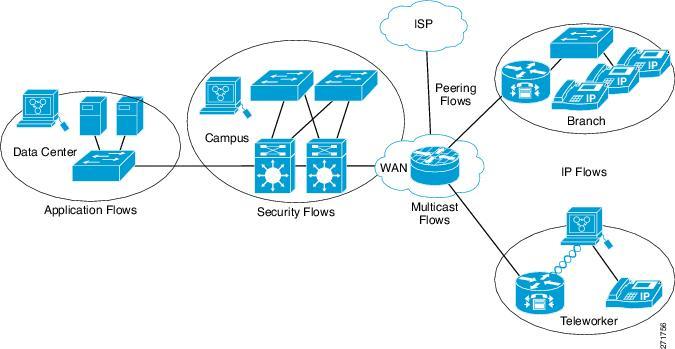 Cisco Flexible NetFlow Configuration Guide, Cisco IOS XE