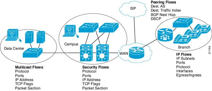 Network Management Configuration Guide, Cisco IOS XE