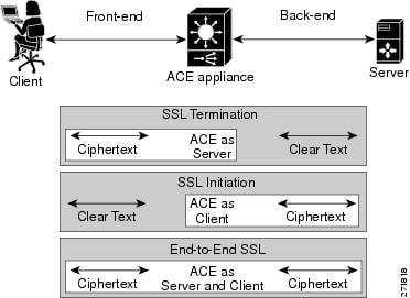 Quick Start Guide vA3(2.2), Cisco ACE 4700 Series Application ...